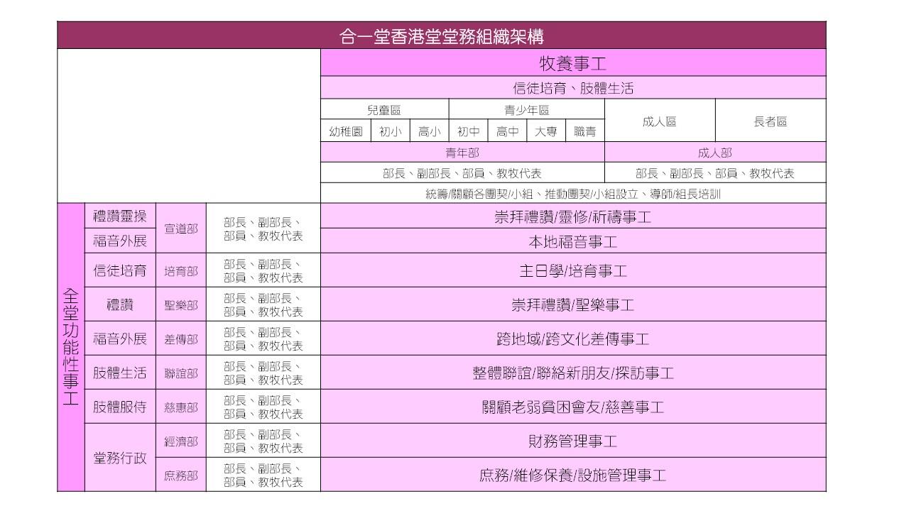 合一堂香港堂堂務組織架構